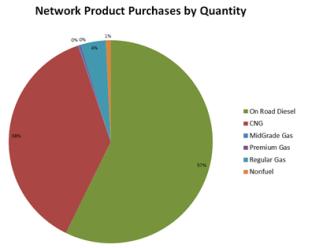 product plot